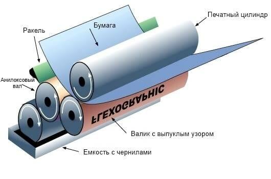 Схема процесса флексографической печати