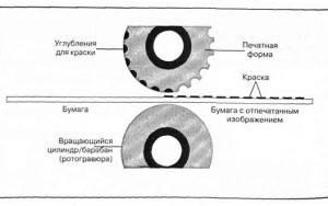 Метод глубокой печати