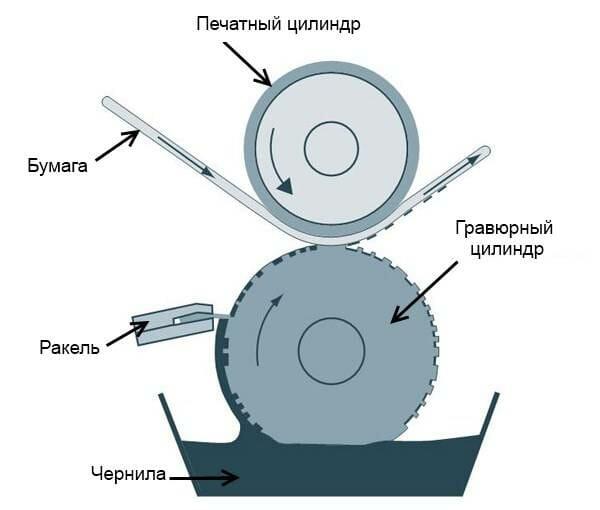 Схема процесса гравюрной печати