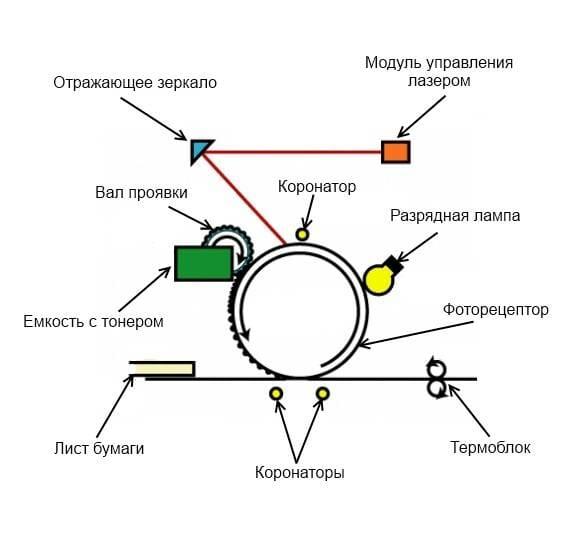 Схема процесса лазерной печати