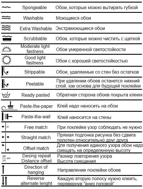 Маркировка обоев. Общепринятые знаки