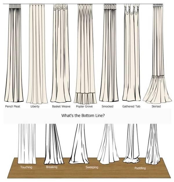 Как отличать разные виды штор