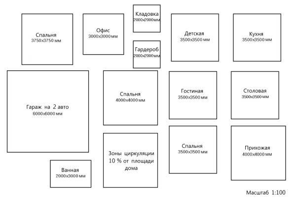 Поэтапный план дизайна частного дома своими руками