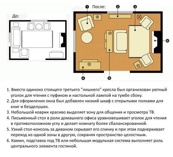 Как расставить мебель в гостиной - фото и схемы до и после