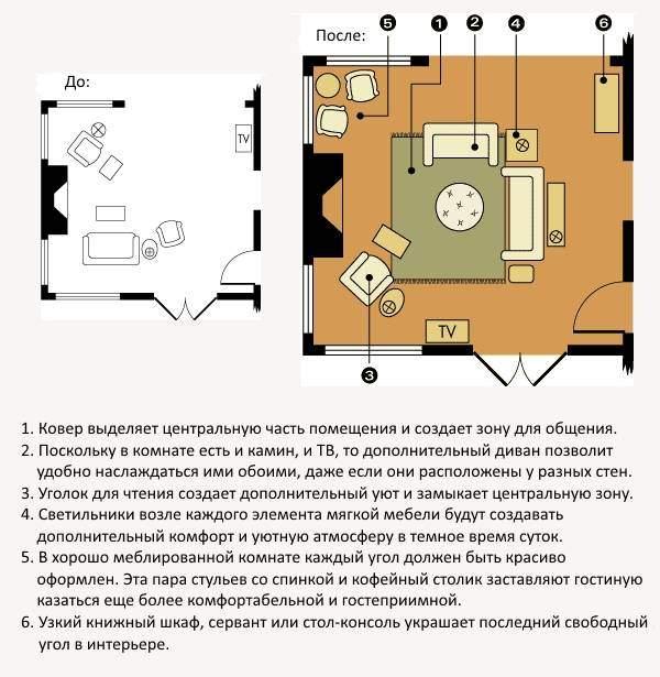 Правила расстановки мебели в гостиной - схема до и после