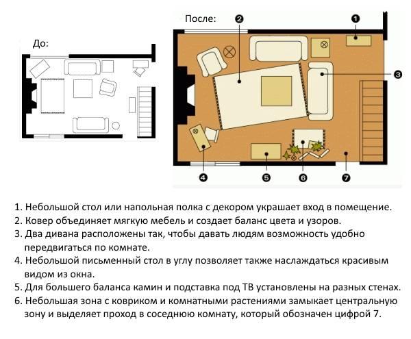 Схемы и варианты расстановки мебели в гостиной