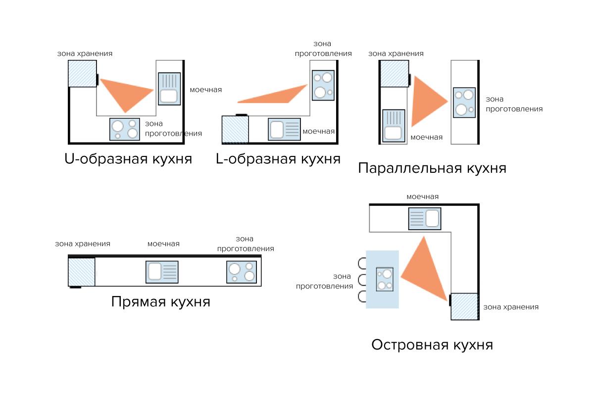 дизайн кухни 12 кв м план