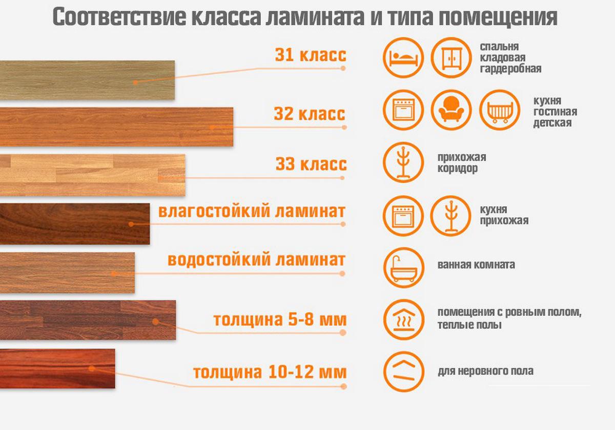 какой ламинат лучше выбрать для квартиры таблица