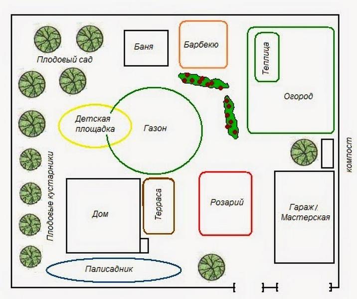 дизайн проект двора частного дома